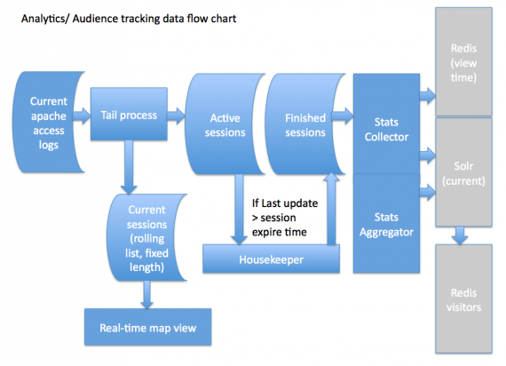 Blue Billywig Video Analytics processing platform