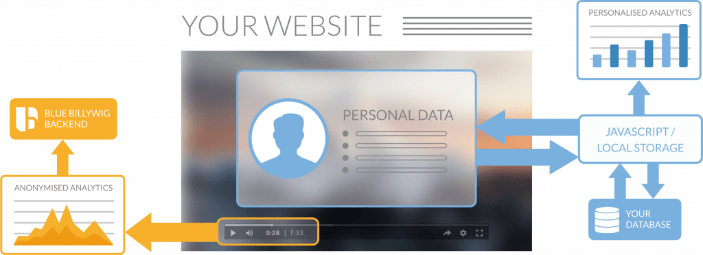 personalised video GDPR